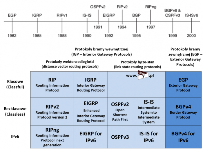 ripng ospfv3 and eigrpv6 in ipv6 information technology essay Ipv6 and ospfv3 147 ccna routing and switching portable command scott empson is the chair of the bachelor of applied information systems technology degree.